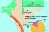 Blame game over Pak asylum seekers