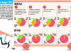 Budgets not for the people,  BT-RCB survey reveals