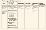 """From Mahinda's """"Mahinda Chinthana"""" to the Maithri-Ranil's """"100 Day Programme"""""""