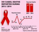 HIV AIDS: Infection risk rises as those  diagnosed comprise only 50% of infected