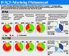 Govt. failed to act against the corrupt, BT-RCB poll respondents say