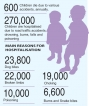 Save your children from preventable accidents