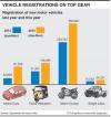 Sri Lanka's new vehicles  registrations surge to a new high