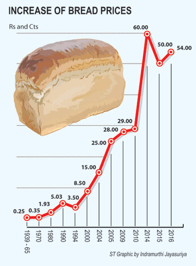 Rising prices put basic bread out of reach for poor | The ...