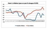 Inflation pick-up worsens economic  instability; monetary tightening on hold