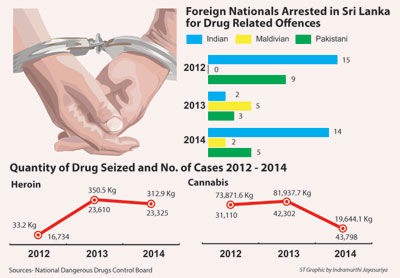 police narcotic bureau foreigners arrested in sri lanka for drug offences in 2010 Capital punishment is a legal penalty in singapore the city-state had the second  highest  however, since the 2010s, execution has become far less common,  with some years  pakistan, the philippines, portugal, sri lanka, thailand, and  the united kingdom  in 2017, all 8 hangings were for drug offences that year.