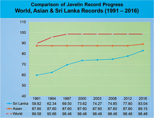 javelin world record
