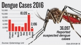 Dengue keeps spreading