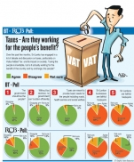 Taxing Sri Lankans is essential but questions over proper  use, BT-RCB poll shows