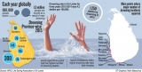 Death by drowning: SL has more than 3 a day