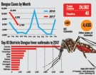2016: 452, 934 houses had potential mosquito breeding places
