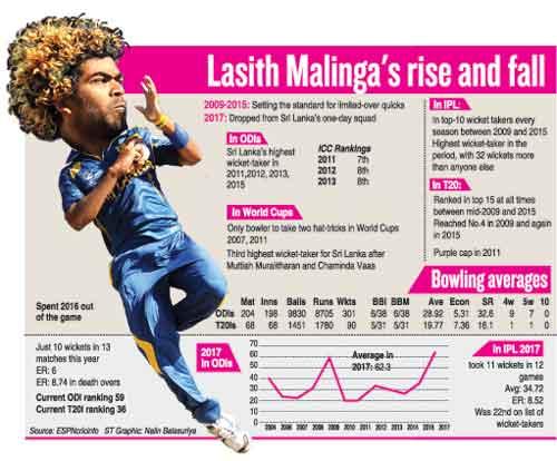 MalingaGraphic in sri lankan news