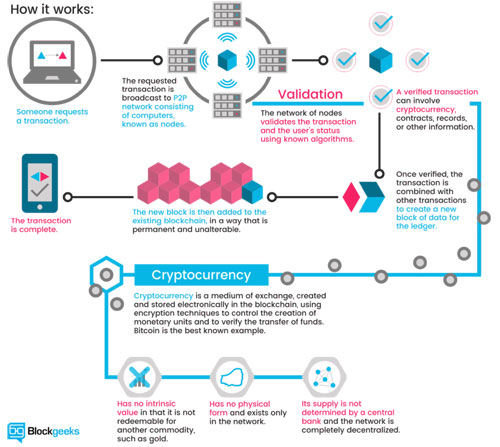 Rise of Bitcoin and crypto-currencies | The Sunday Times Sri