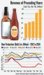 Excise Dept. in high spirits: Hard liquor production soars