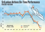 Usually late: 900 SriLankan flights delayed in a month