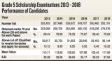 Grade 5 Scholarship exam results best in 6 years- Exams Dept