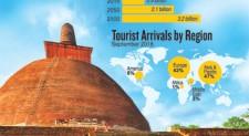 Lanka's under-tapped fount of spiritual tourism