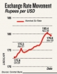 Prices rise and profits dip as rupee continues to fall