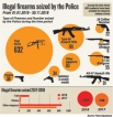 Gaping holes in gun control measures, despite Police going great guns