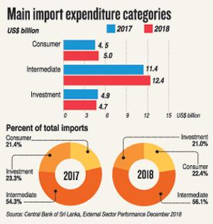 Reducing trade deficit crucial for strengthening external finances
