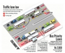 Police hope lane law blitz will help traffic flow