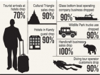 Seven weeks on, tourism sector awaits revival