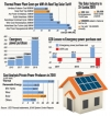 Up on the roof, solar  concerns grow  over  tariff changes