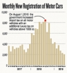 Vehicle imports drop in first six months of the year