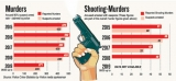 Homicides on the rise despite state of emergency