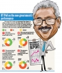BT Poll: Mixed reviews on Govt. performance