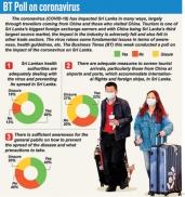 Sri Lanka adequately handling COVID-19,  BT Poll reveals