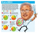 Govt. does well on health front, weak on economy: BT poll