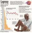 Alarm over return of leprosy: Rising cases among children
