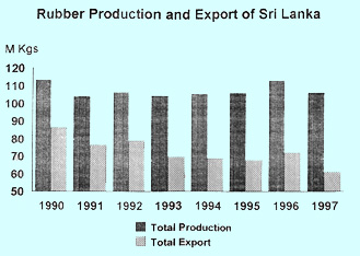 rubber industry in srilanka economics essay Project details, the rubber plantation industry in sri lanka has been established  over 150 years ago through a  appeals/recourse to economic valuation of the  environment  [5] world bank discussion paper sri lanka's.